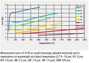 Error for various wavelengths due to incorrect emissivity setting