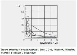 metals-emissivity-graph